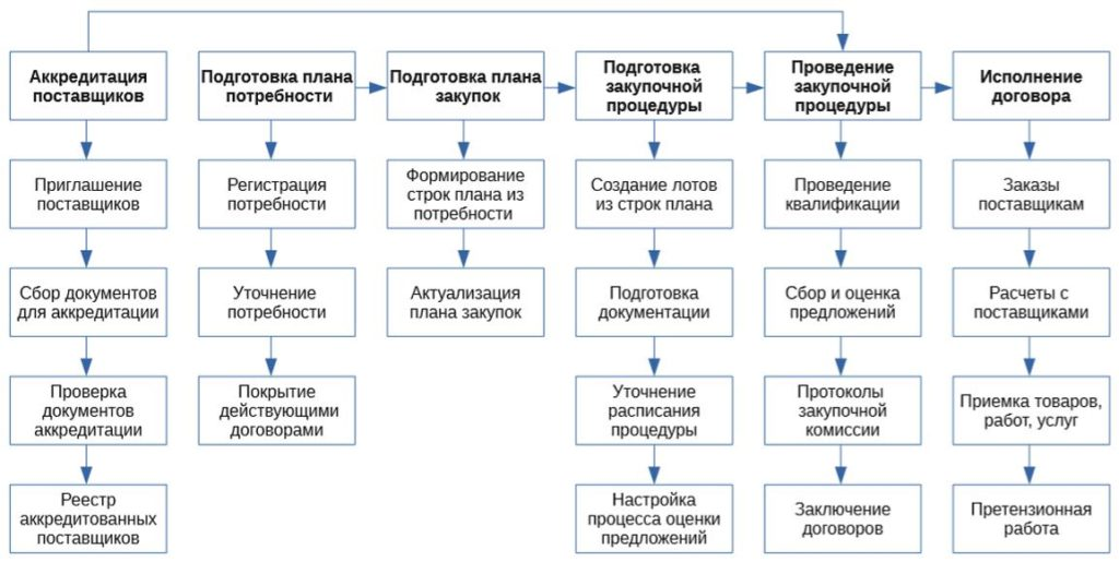 Обобщенная схема корпоративных закупок