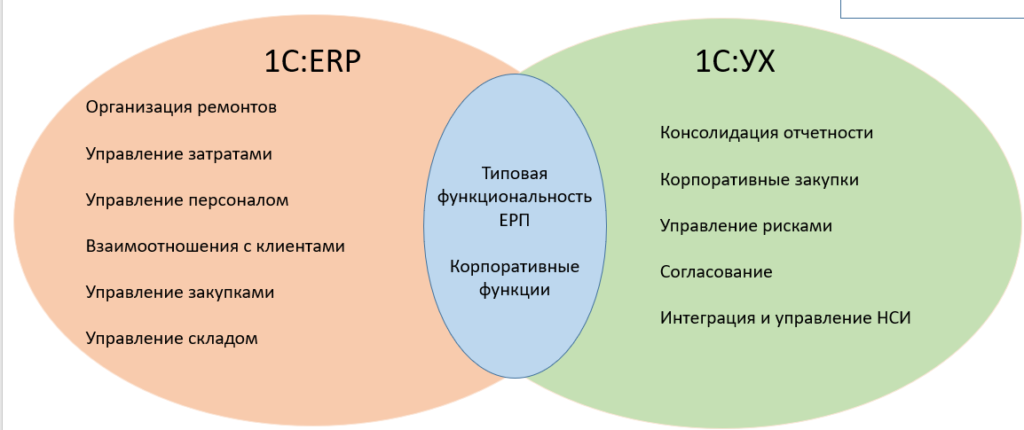 Функциональность 1С:ERP Управление холдингом